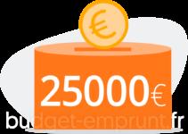 25000 euros